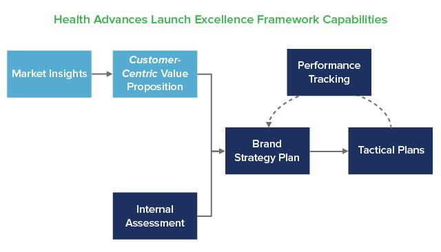Launch Excellence | Health Advances